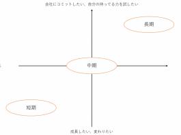短期インターンシップ、中期インターンシップ、長期インターンシップの特徴